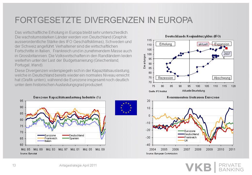 FORTGESETZTE DIVERGENZEN IN EUROPA