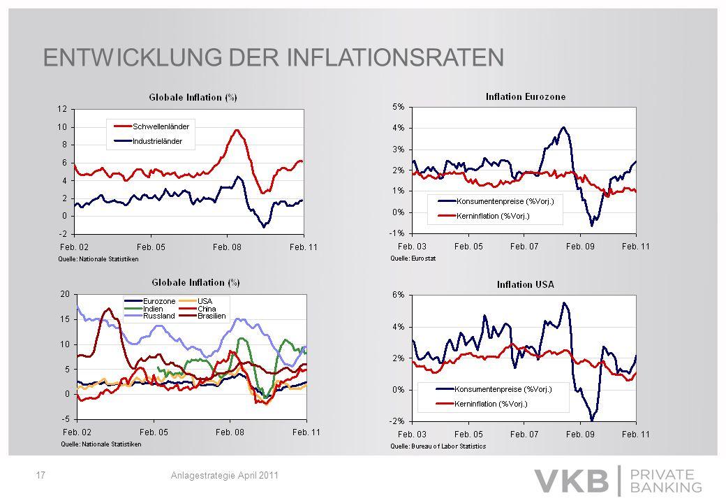 ENTWICKLUNG DER INFLATIONSRATEN