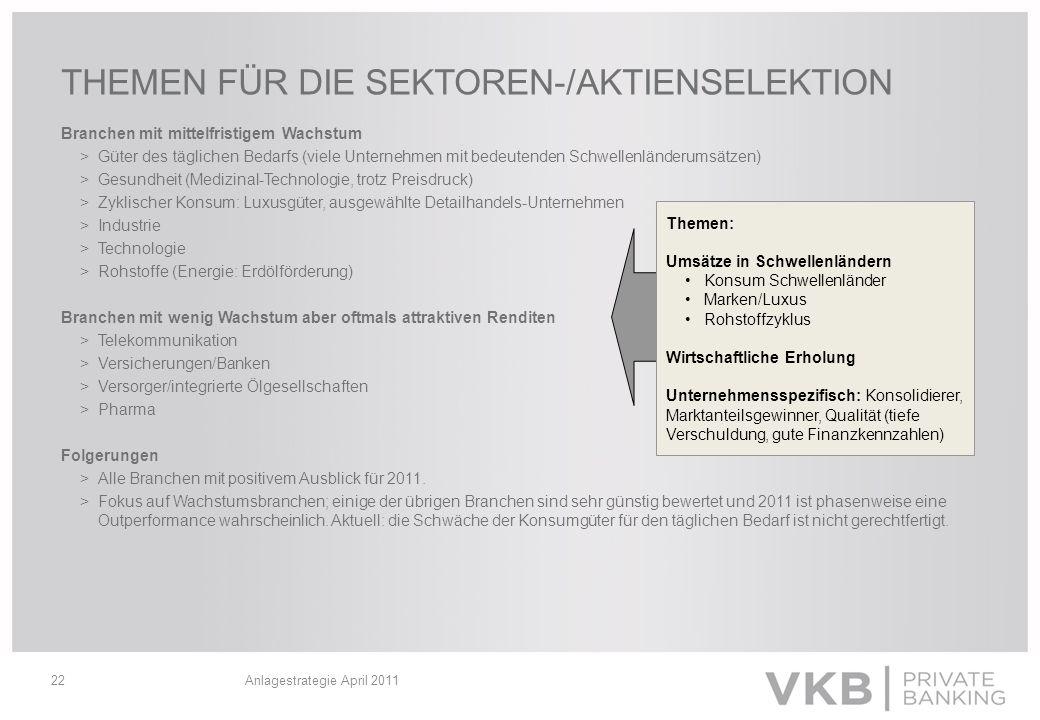 THEMEN FÜR DIE SEKTOREN-/AKTIENSELEKTION