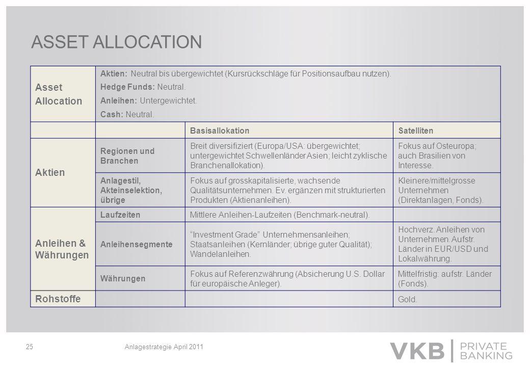 Anlagestrategie April 2011