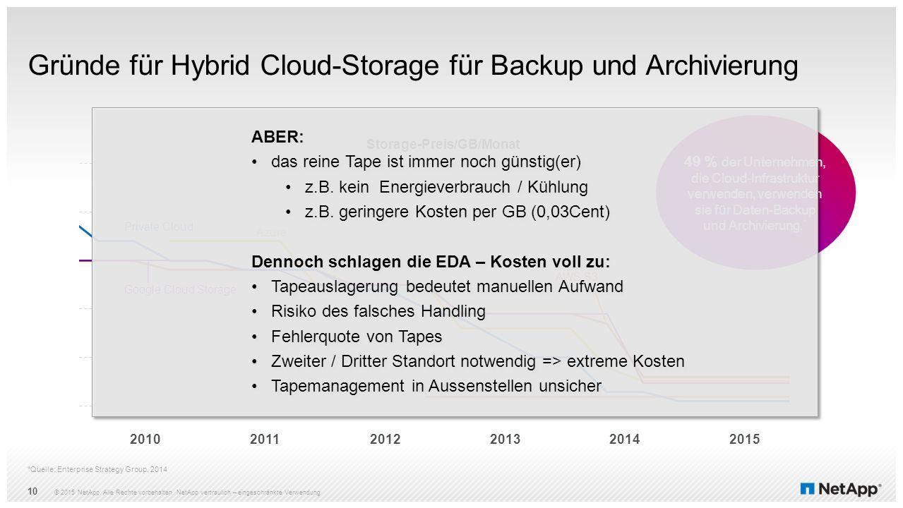 Gründe für Hybrid Cloud-Storage für Backup und Archivierung