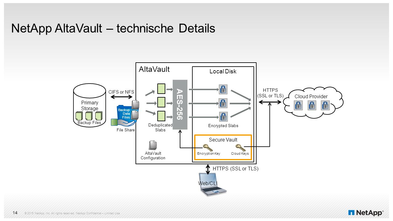 NetApp AltaVault – technische Details