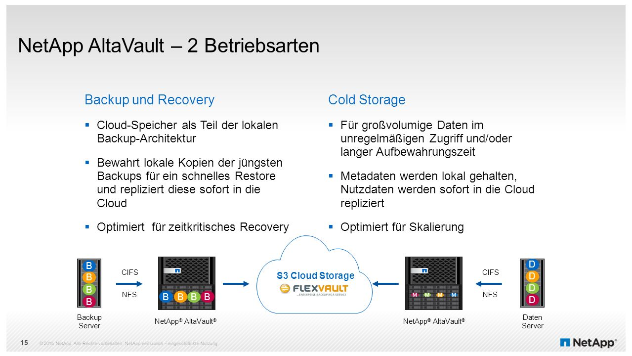 NetApp AltaVault – 2 Betriebsarten