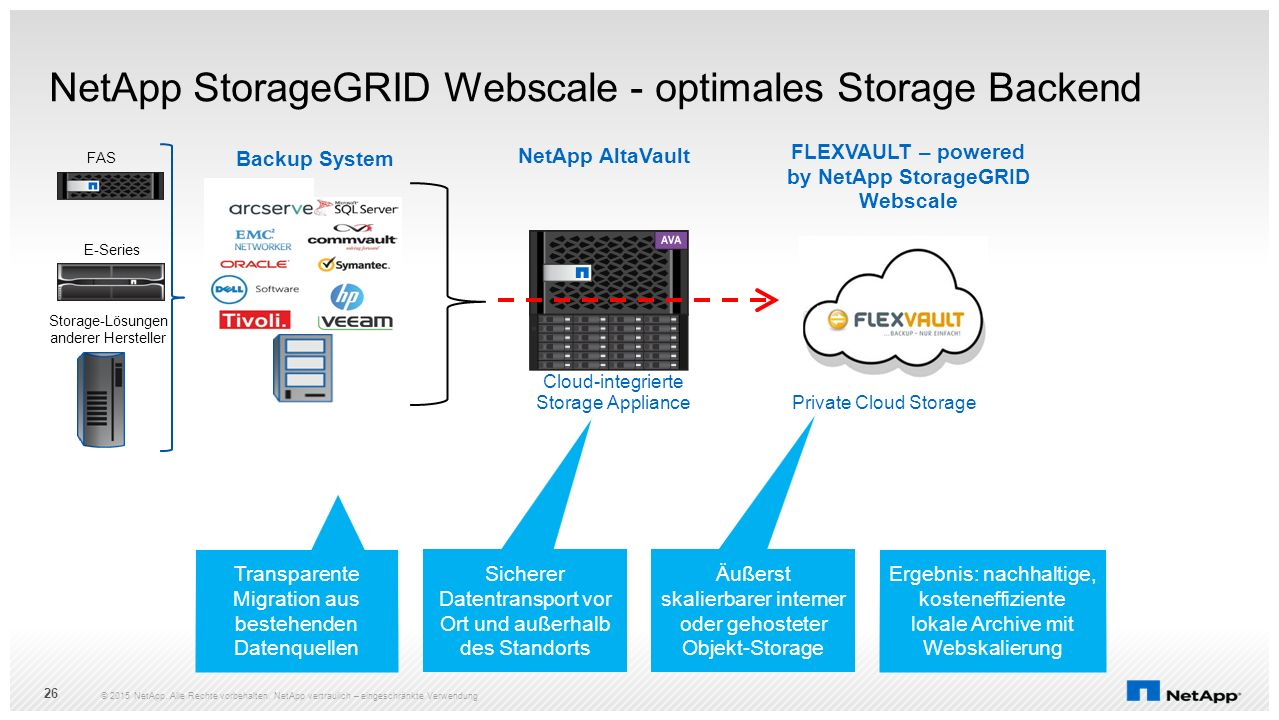 NetApp StorageGRID Webscale - optimales Storage Backend