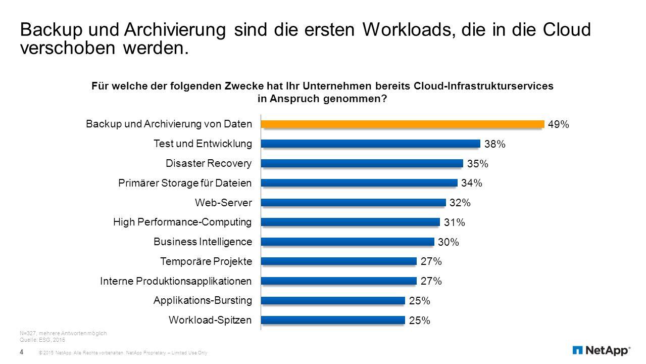 Backup und Archivierung sind die ersten Workloads, die in die Cloud verschoben werden.