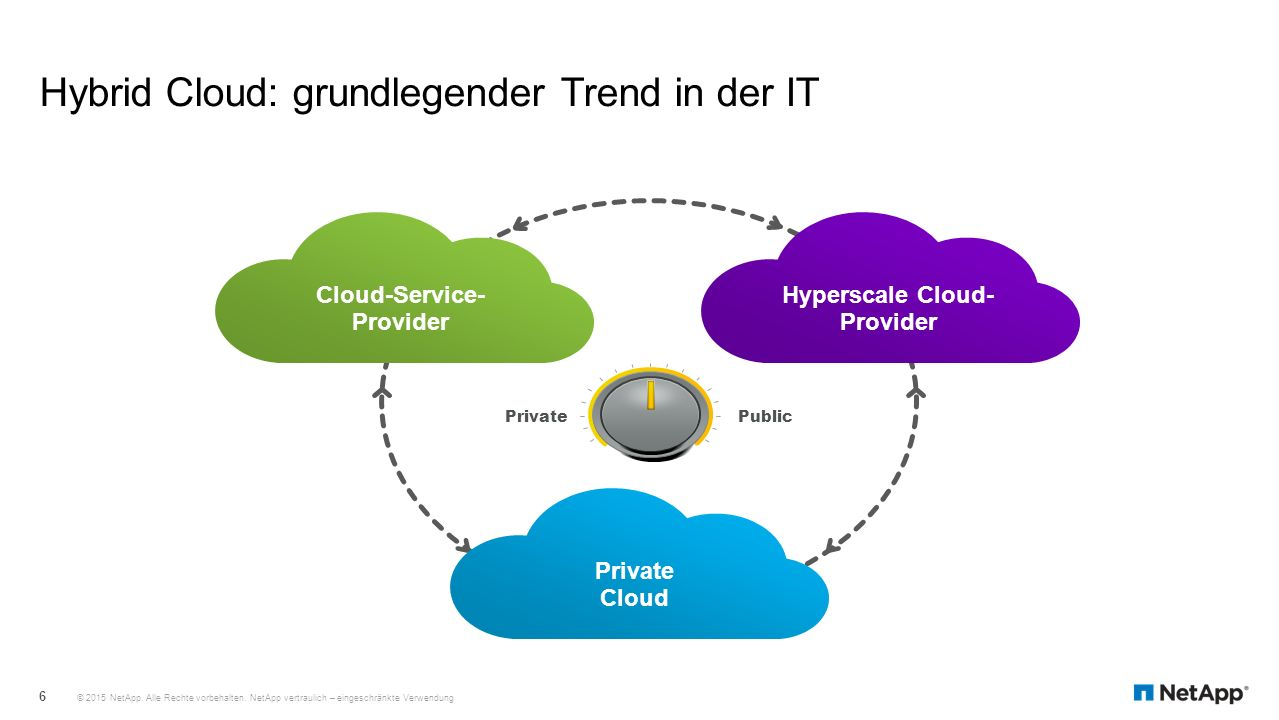 Hybrid Cloud: grundlegender Trend in der IT