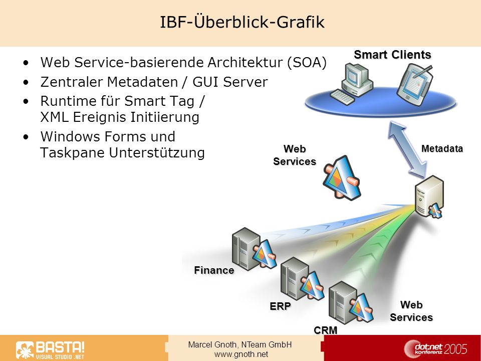 IBF-Überblick-Grafik