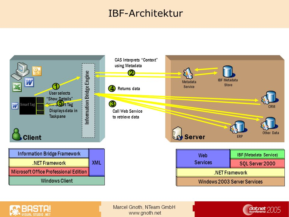 IBF-Architektur 2 1 4 5 3 Client Server Information Bridge Engine