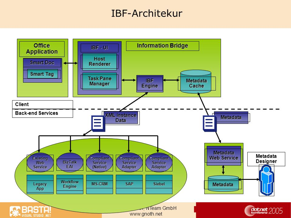 IBF-Architekur Office Application Information Bridge IBF - UI