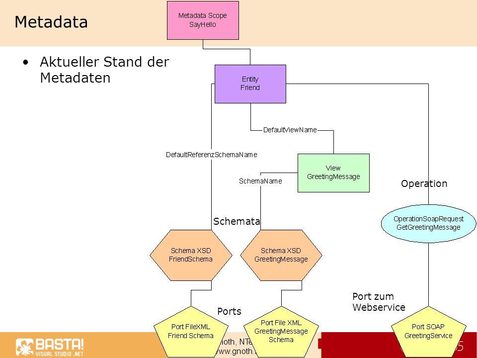 Metadata Aktueller Stand der Metadaten Operation Schemata