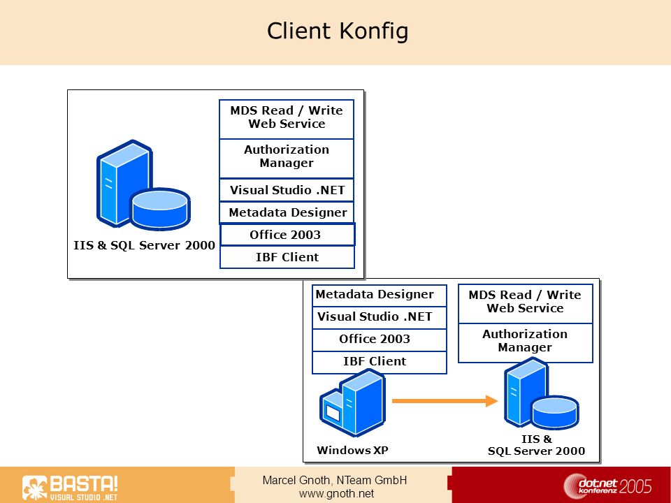 Client Konfig MDS Read / Write Web Service Authorization Manager