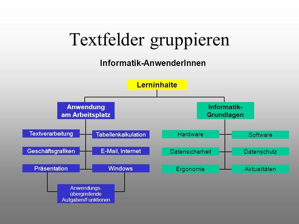 Textfelder gruppieren