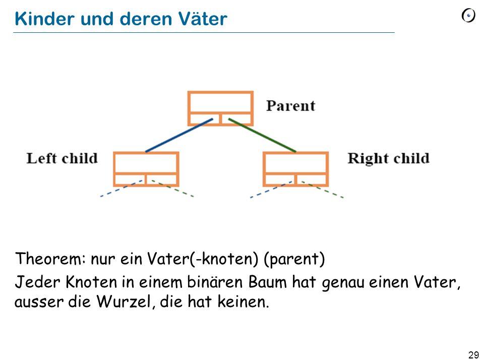 Kinder und deren Väter Theorem: nur ein Vater(-knoten) (parent)