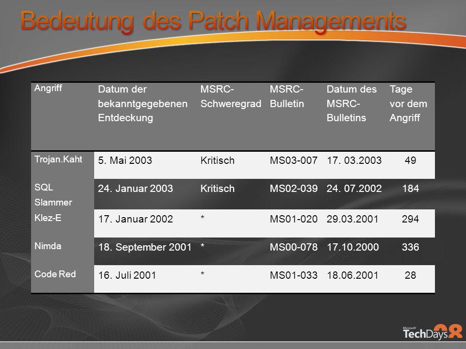 Bedeutung des Patch Managements