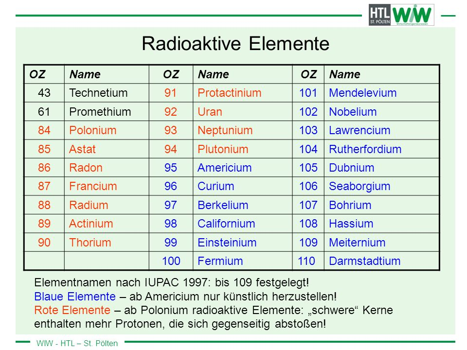 Radioaktive Elemente OZ Name 43 Technetium 91 Protactinium 101