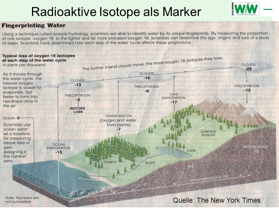 Radioaktive Isotope als Marker