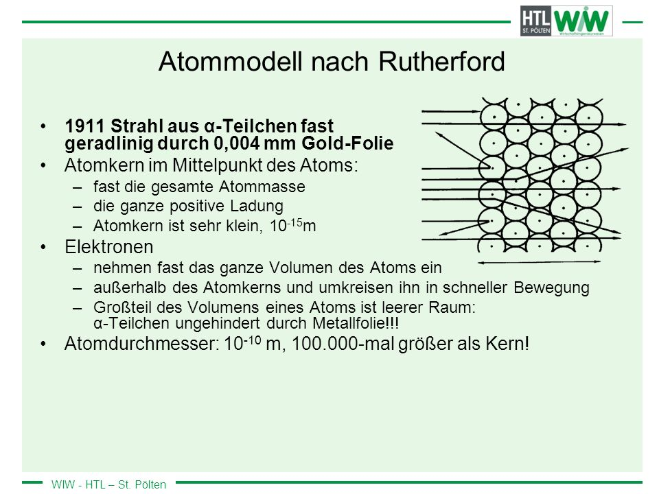 Atommodell nach Rutherford