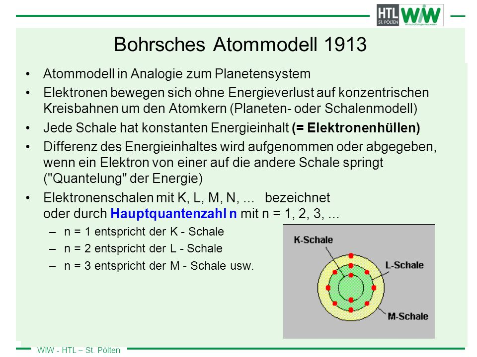 Bohrsches Atommodell 1913 Atommodell in Analogie zum Planetensystem