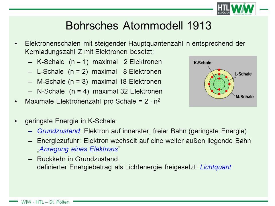 Bohrsches Atommodell 1913 Elektronenschalen mit steigender Hauptquantenzahl n entsprechend der Kernladungszahl Z mit Elektronen besetzt: