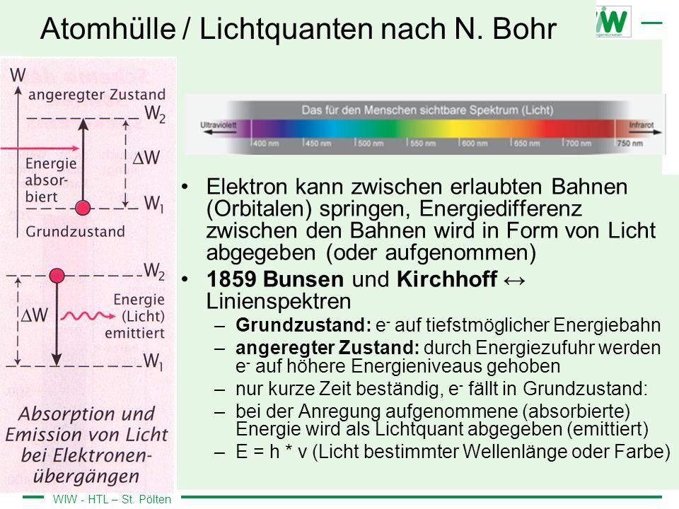 Atomhülle / Lichtquanten nach N. Bohr