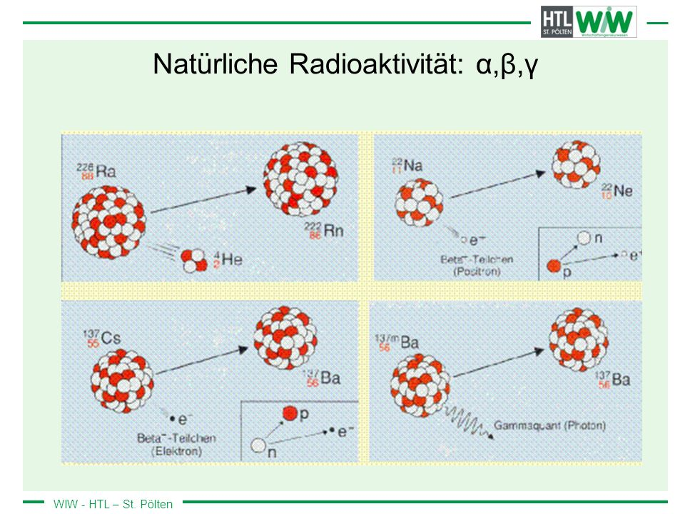 Natürliche Radioaktivität: α,β,γ