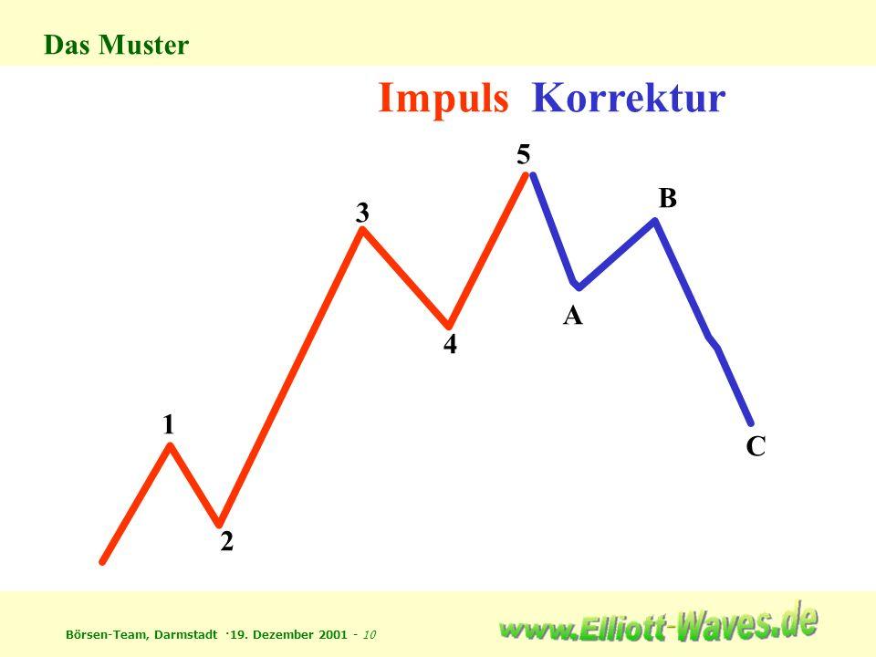 Das Muster Impuls 1 2 3 4 5 Korrektur A B C