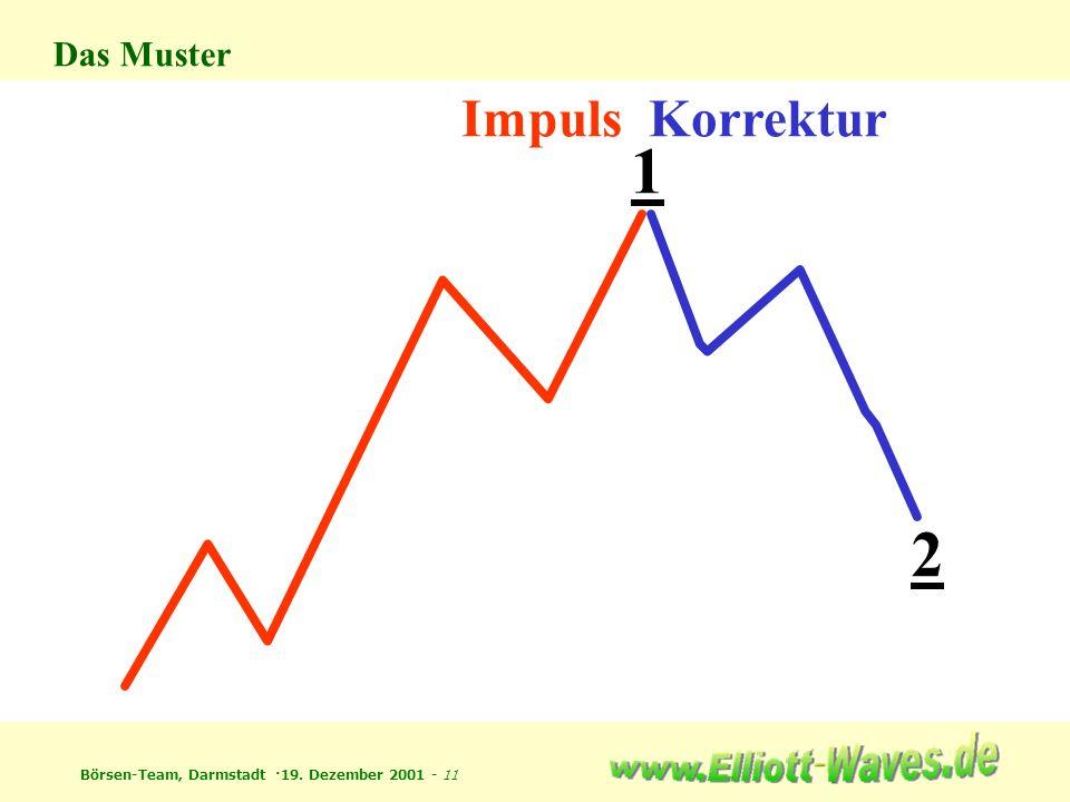 Das Muster Impuls Korrektur 1 2