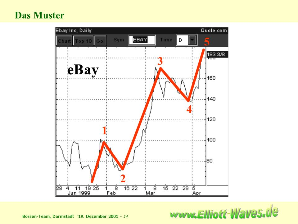 Das Muster 5 3 eBay 4 1 2