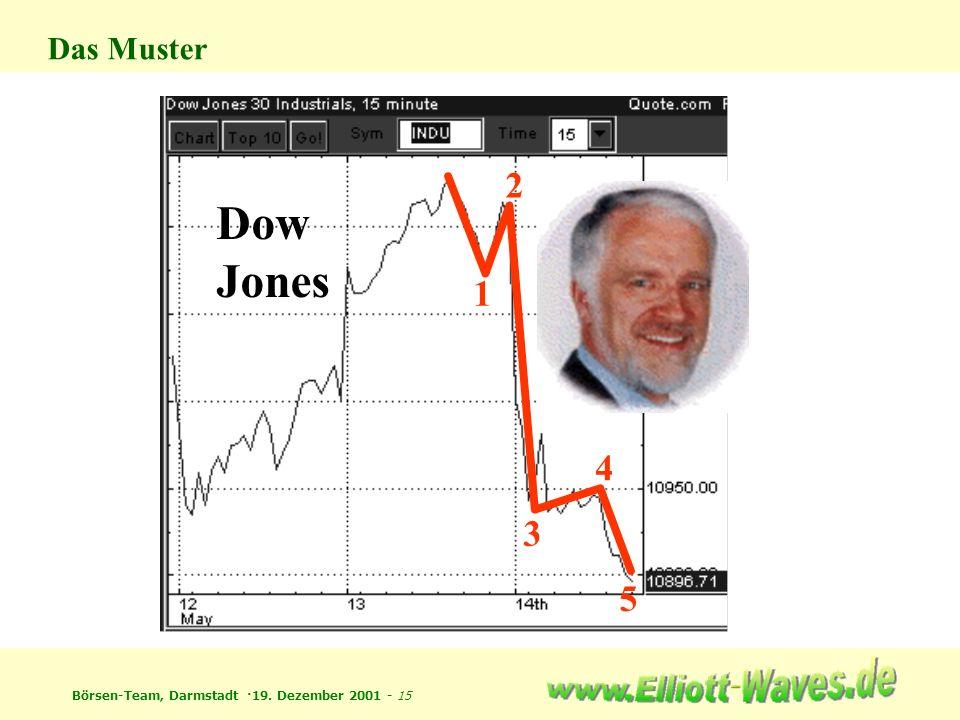 Das Muster 2 Dow Jones 1 4 3 5