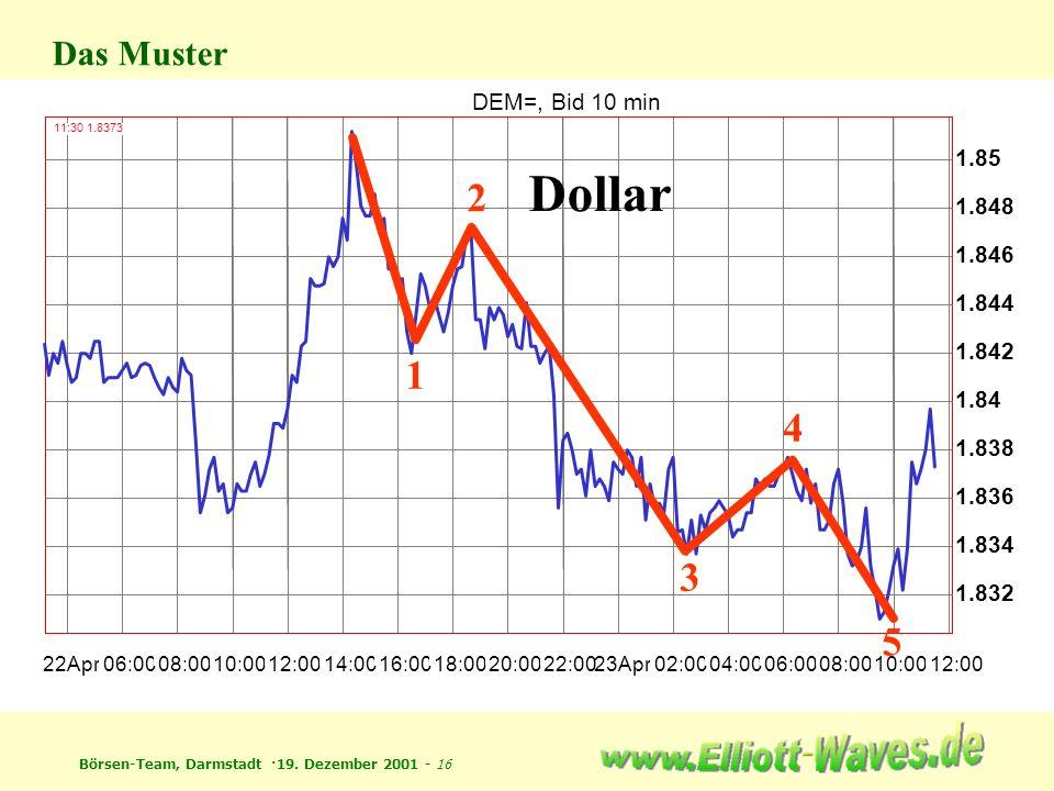 Dollar 2 1 4 3 5 Das Muster DEM=, Bid 10 min 1.85 1.848 1.846 1.844