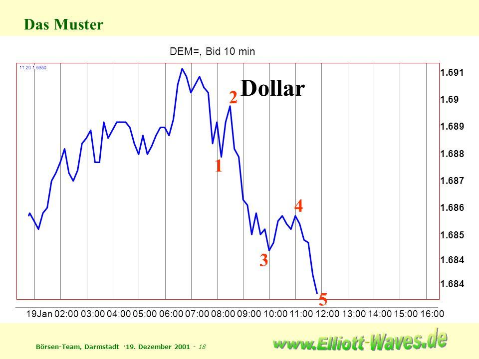 Dollar 2 1 4 3 5 Das Muster DEM=, Bid 10 min 1.691 1.69 1.689 1.688