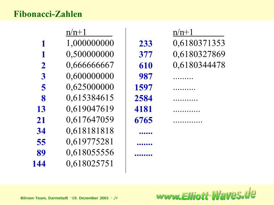 Fibonacci-Zahlen 1. 2. 3. 5. 8. 13. 21. 34. 55. 89. 144. n/n+1. 1,000000000. 0,500000000.