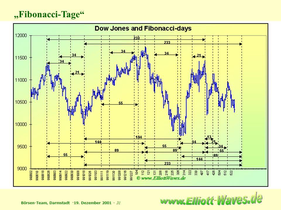 """Fibonacci-Tage"