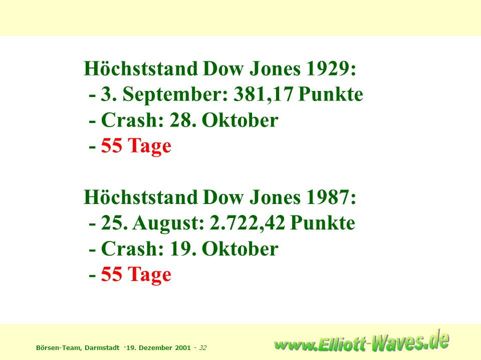 Höchststand Dow Jones 1929: