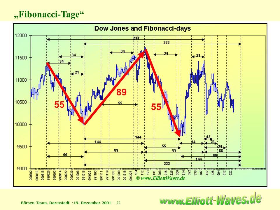 """Fibonacci-Tage 55 89"