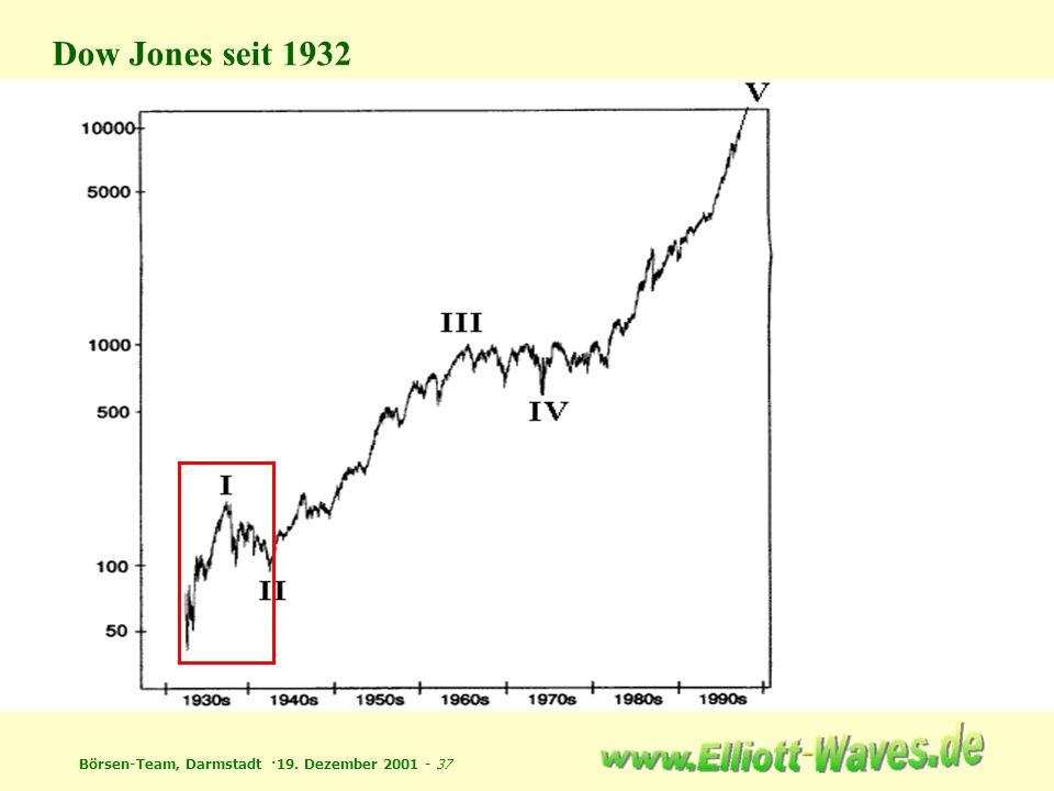 Dow Jones seit 1932