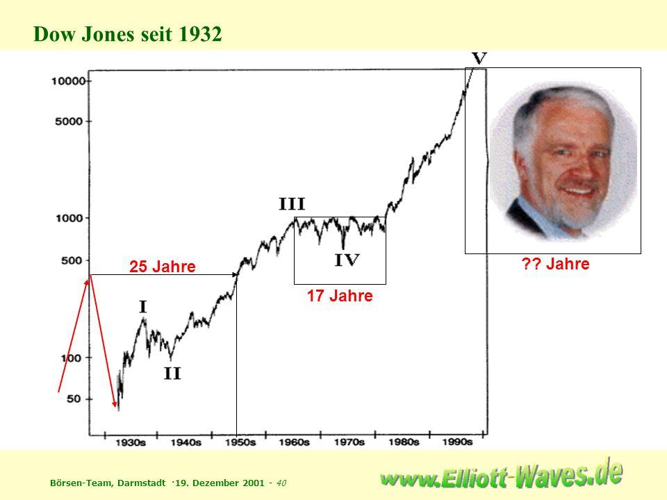 Dow Jones seit 1932 25 Jahre Jahre 17 Jahre