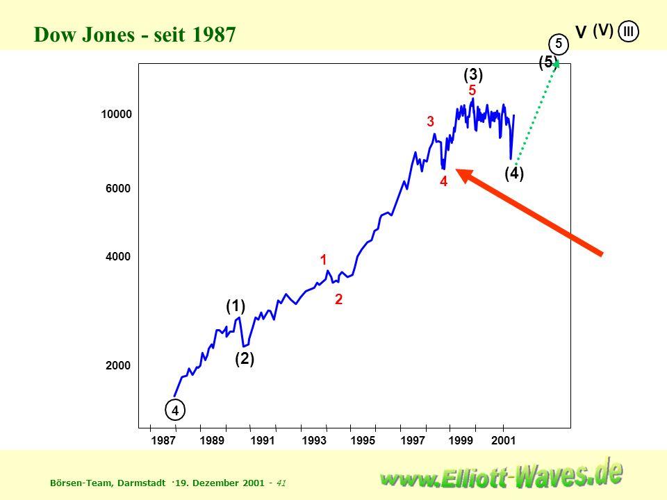 Dow Jones - seit 1987 V (V) (5) (3) (4) (1) (2) 5 3 4 1 2 III 5 4