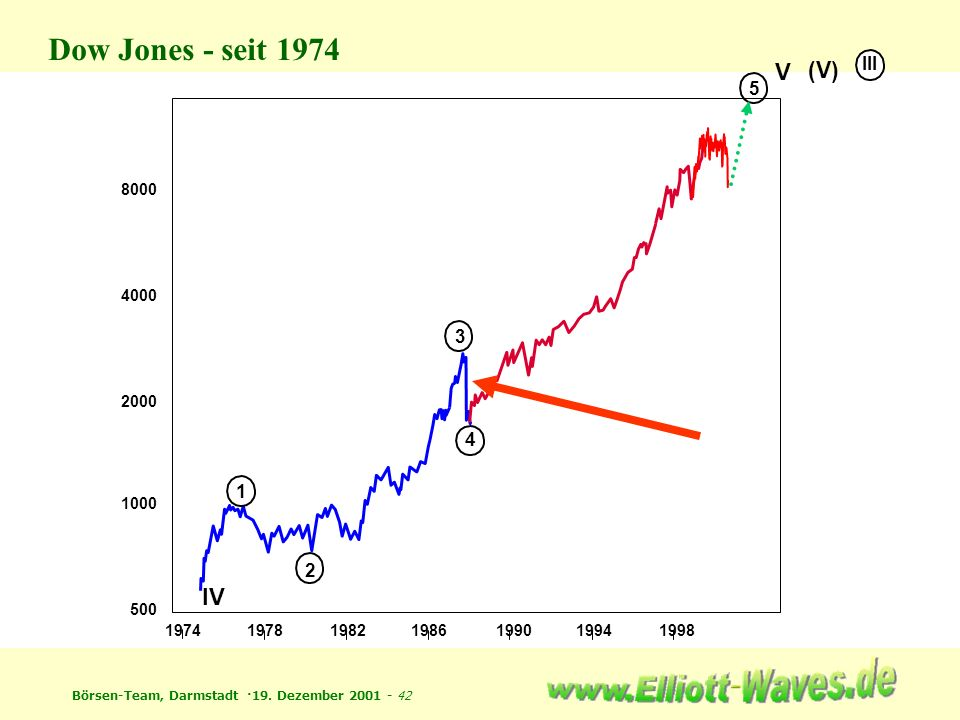 Dow Jones - seit 1974 V IV (V) III 5 3 4 1 2 8000 4000 2000 1000 500