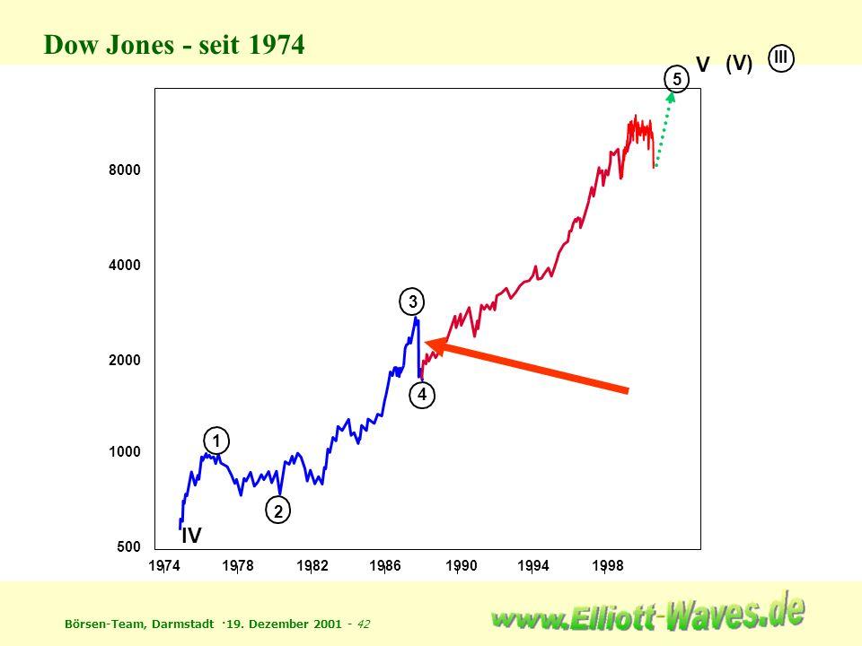 Dow Jones - seit 1974 V IV (V) III 5 3 4 1 2 8000 4000 2000 1000 500