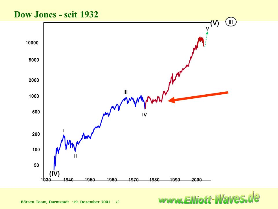 Dow Jones - seit 1932 (V) (IV) III V III IV I II 10000 5000 2000 1000
