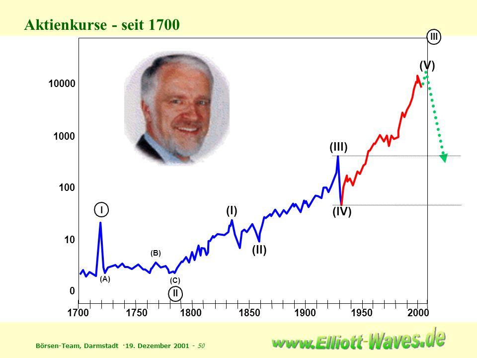 Aktienkurse - seit 1700 (V) (III) (I) (IV) (II) 10000 1000 100 10 1700