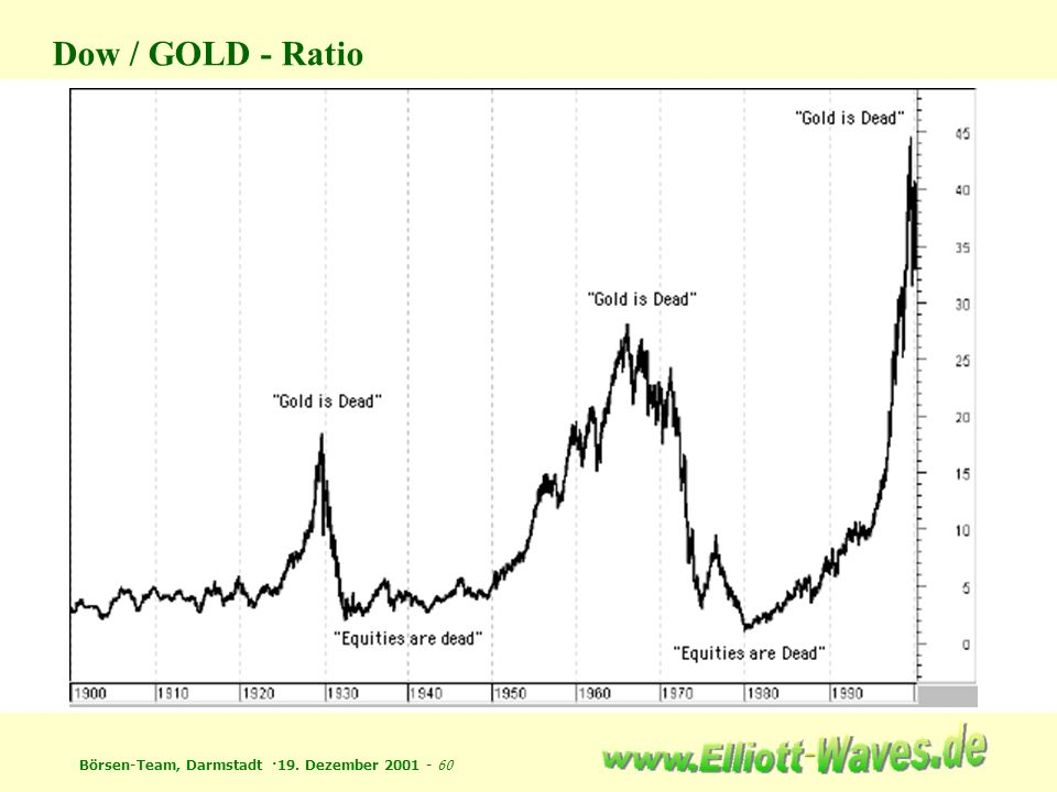 Dow / GOLD - Ratio