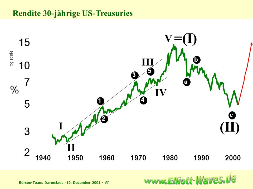 Rendite 30-jährige US-Treasuries