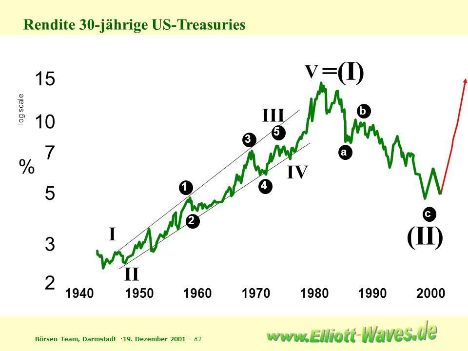 Rendite 30-jährige US-Treasuries