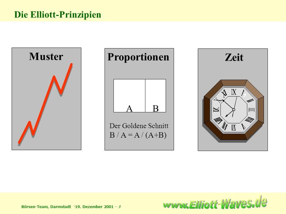 Muster Proportionen Zeit Die Elliott-Prinzipien A B B / A = A / (A+B)