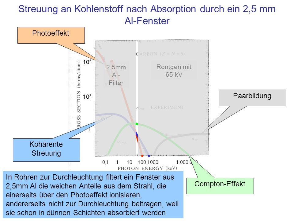 Streuung an Kohlenstoff nach Absorption durch ein 2,5 mm Al-Fenster