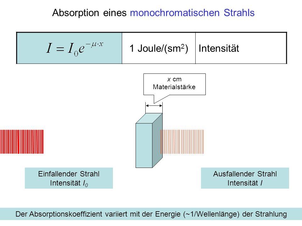 Absorption eines monochromatischen Strahls