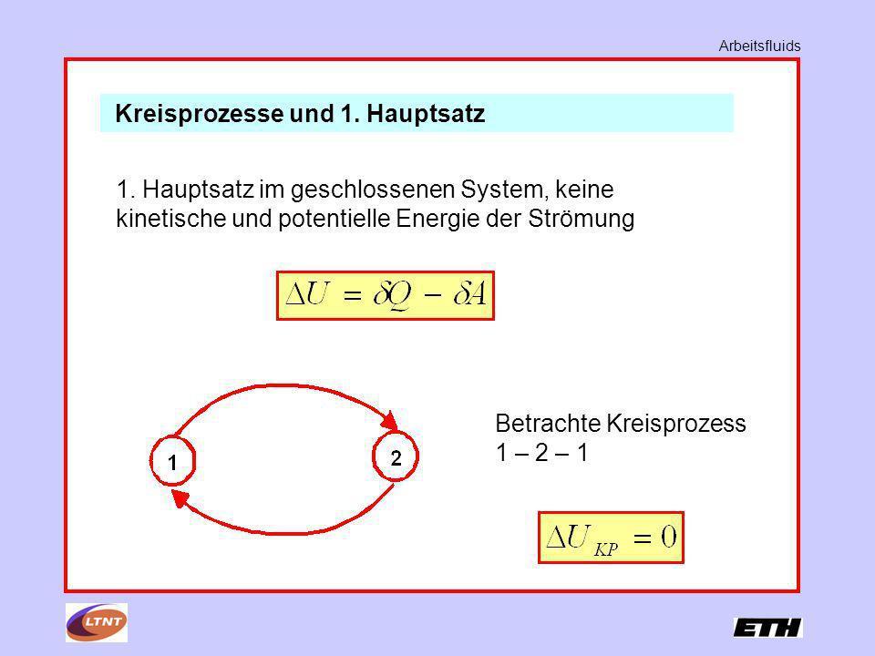 Kreisprozesse und 1. Hauptsatz