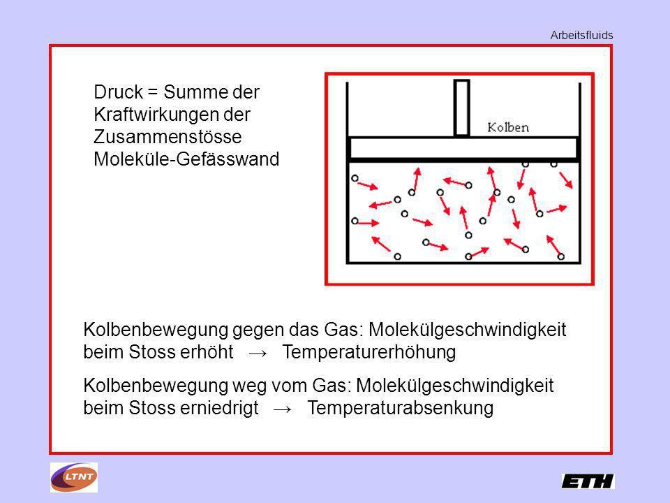 ArbeitsfluidsDruck = Summe der Kraftwirkungen der Zusammenstösse Moleküle-Gefässwand.